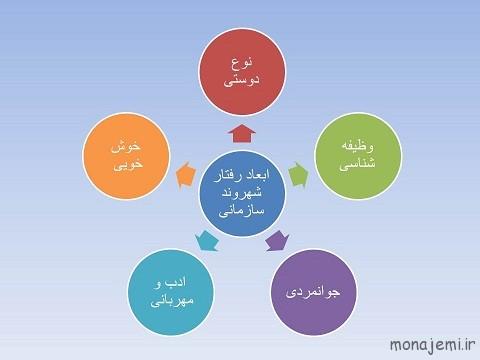 شهروند سازمانی