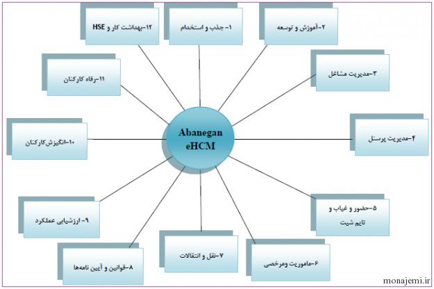 eHCM Chart